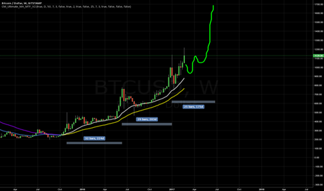 BTCUSD: Shortened Accelerating Cycle