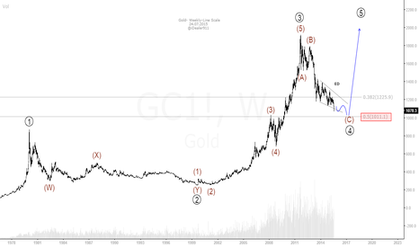 GC1!: Gold in Line Scale.
