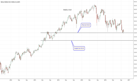 WFC: Wells Fargo trading near support at 44.00