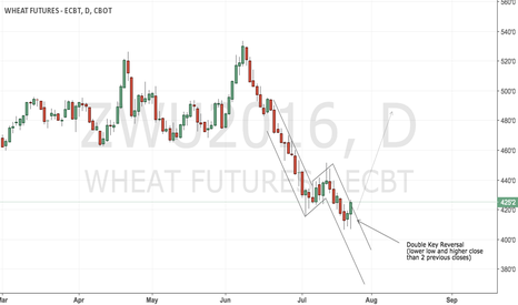 ZWU2016: CBoT wheat long play but with greatest caution