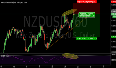 NZDUSD: Hourly bearish divergence-NZDUSD