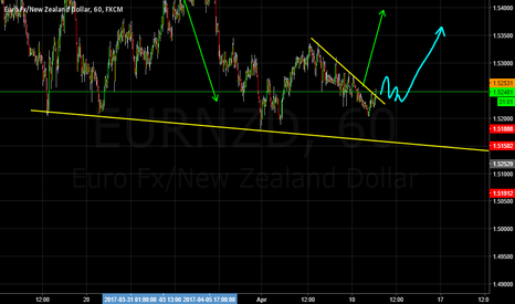 EURNZD: Long to complete expanding flat?
