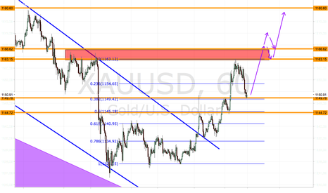 XAUUSD: GOLD HAS FORMED BULLISH MARKET STRUCTURE, EXPECT 1180 SOON