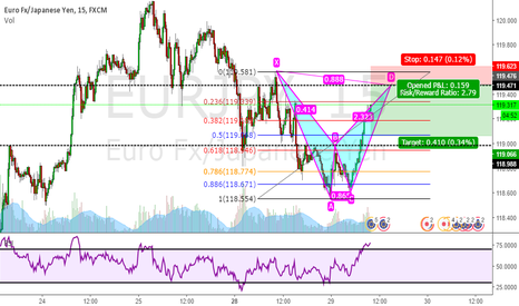 EURJPY: Bearish Bat Pattern