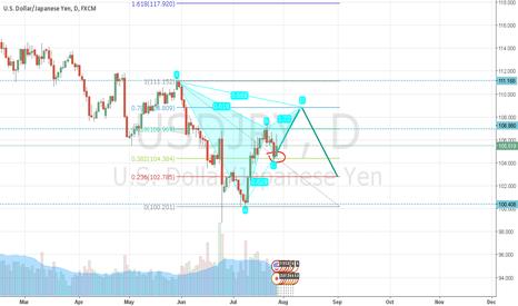 USDJPY: USD/JPY daily chart, Advanced patern trading