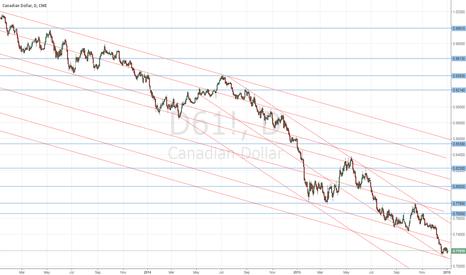 D61!: C$ is weak, but s/t, low-risk longs