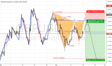 GBPUSD: GBPUSD downtrend continuation + Forex Weekly Forecast Video