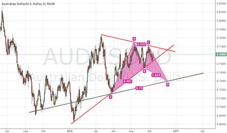 AUDUSD: Index gonna make correction but AUD will lose own value