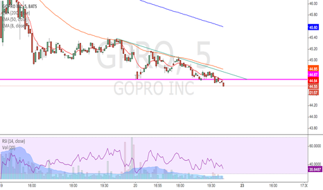 GPRO: descending triangle short before friday close