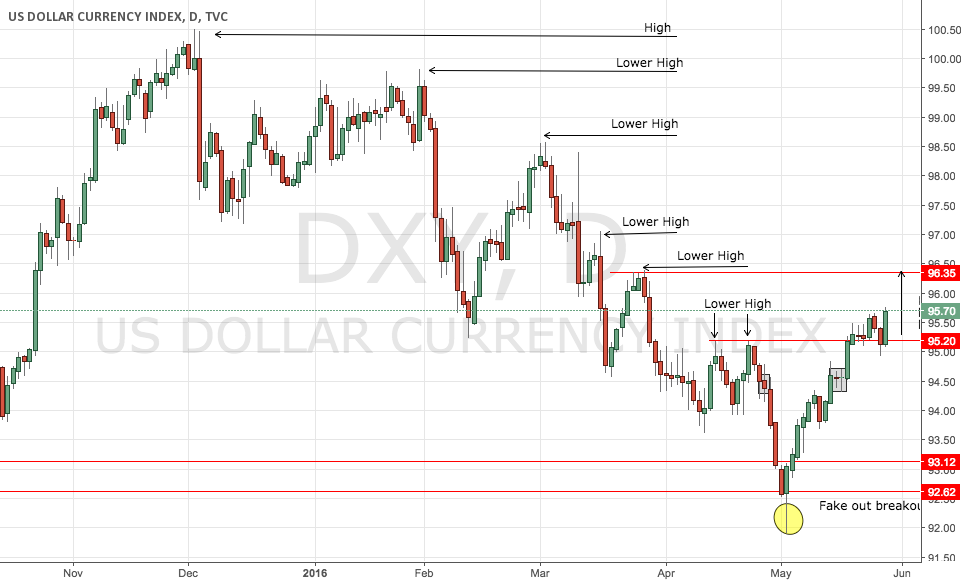 DXY Overview - Break down of our analysis from our live stream!