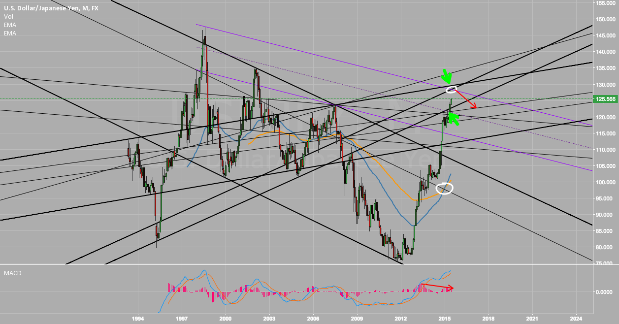 USDJPY May strongly hit the resistance around 129