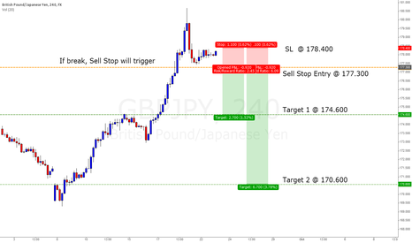 GBPJPY: Check Point as Entry for Short