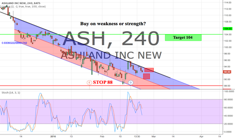 ASH: Buy on weakness or strength? 91 to 104 stop 88