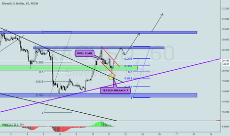 XAGUSD: XAGUSD BULL FLAG ON H1