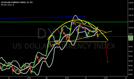 DXY: what to expect near term DXY