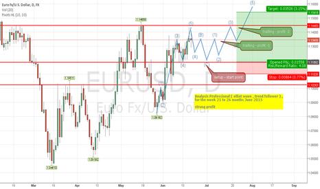 EURUSD: Trend Follower Man, analysis week 21 to 26 (6), EUR/USD