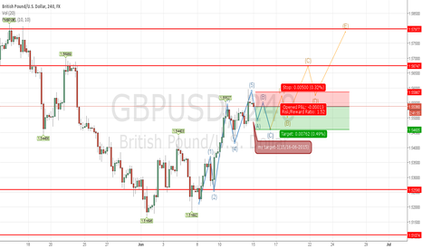 GBPUSD: My analisys for GBP/USD (15-06-2015)