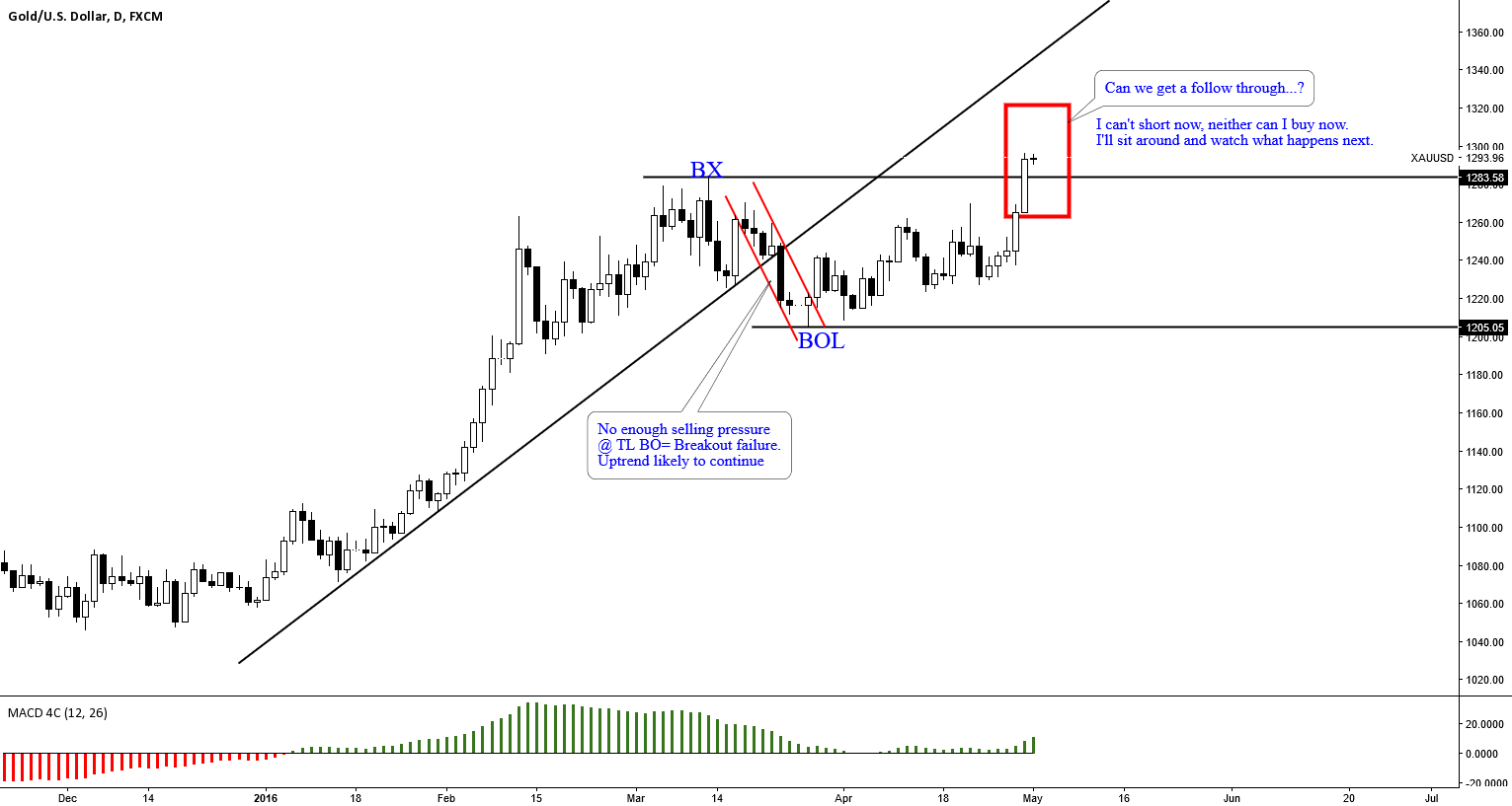 GOLD: STUDYING GOLD PRICE ACTION