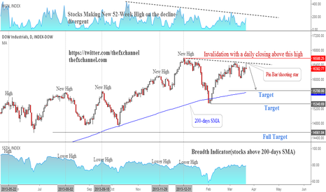 DOWI: (Update) U.S. Stocks: In the process of placing a major top!