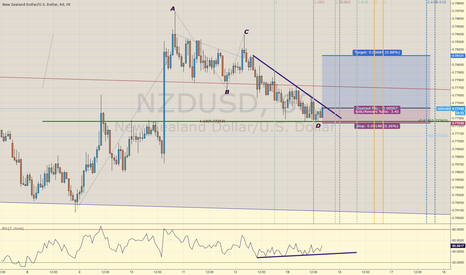 NZDUSD: ABCD pattern due to the bullish price action