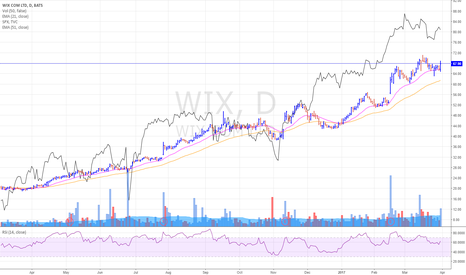 WIX: WIX - rebounded at 20MA on strong volume