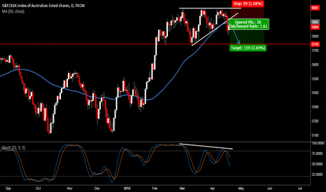 AUS200: Eying 5740 Support
