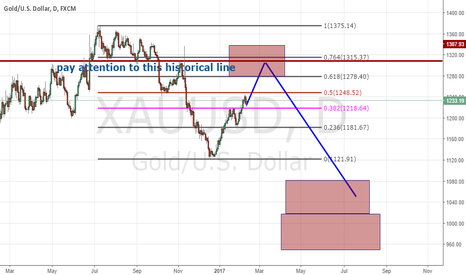 XAUUSD: Be prepared for a good short in Gold.
