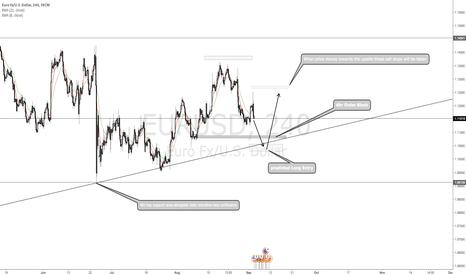 EURUSD: EUR-USD LONG