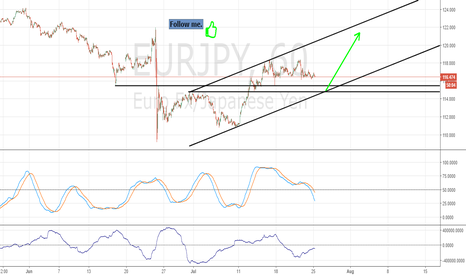 EURJPY: EurJpy. Technical analysis is a numbers game.