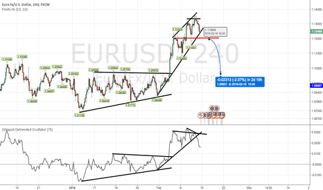 EURUSD: Strong potential for a down move