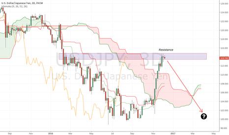 USDJPY: USD/JPY selloff may be over
