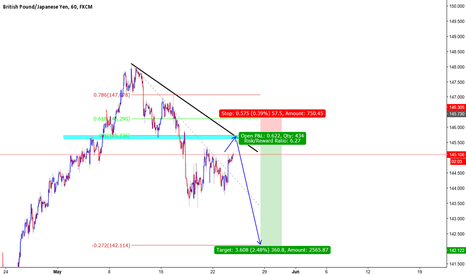 GBPJPY: GBPJPY Next in the series short? hmm