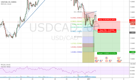 USDCAD: possible short