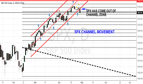 SPX: SPX HAS COME OUT OF CHANNEL ZONE