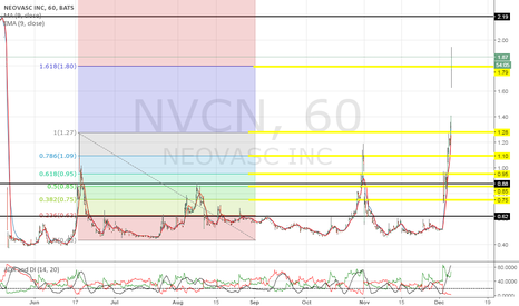NVCN: Watch for a dip and gap up towards $2.00