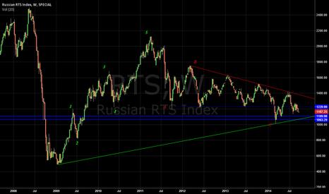 RTS: buy
