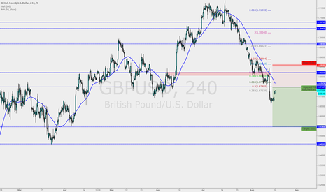 GBPUSD: Strong Bearish Moment with GBPUSD