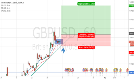 GBPUSD: Long on GBPUSD