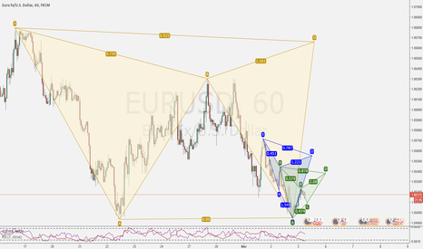 EURUSD: Multiple opportunities