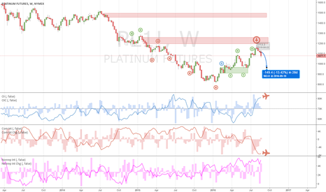 "PL1!:  Metals overheated! Two ""P"" (platinum and palladium) likewise"
