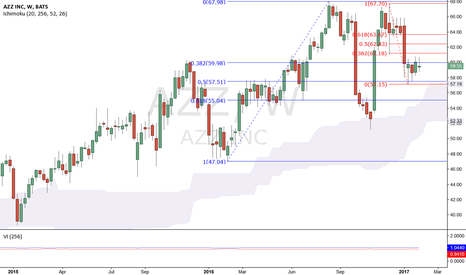AZZ: Retracement begun