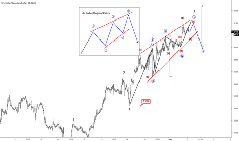 USDCAD: Elliott Wave Analysis: A Powerfull Reversal Pattern On USDCAD
