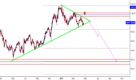 DXY: DXY ( LONG TERM )