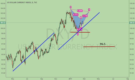 DXY: DXY, could also be bearish BAT before heading to 96.5