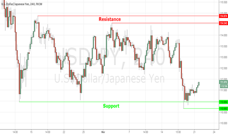USDJPY: Support and Resistance