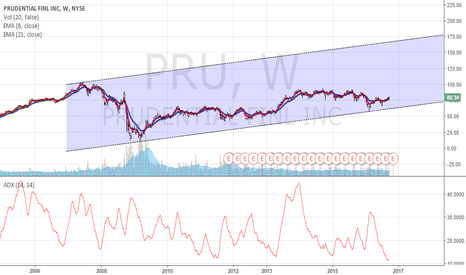 PRU: Prudential - Bullish short term and long term