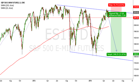 ES1!: S&P500 Short--Bouncing Inside A Channel.