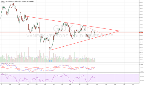 GDX: Coiling inside S triangle