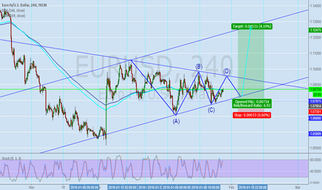 EURUSD: eurusd have a good chance