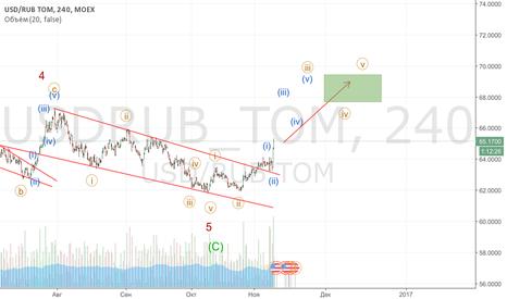 USDRUB_TOM: Начало падения рубля